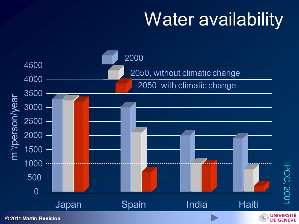 © 2011 Martin Beniston Water availability 0 500 1000 1500 2000 2500 3000 3500 4000 4500 JapanSpainIndia 2000 2050, without climatic change 2050, with climatic change m 3 /person/year IPCC, 2001 Haiti