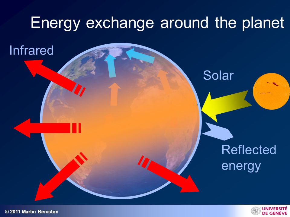 © 2011 Martin Beniston Energy exchange around the planet Solar Reflected energy Infrared