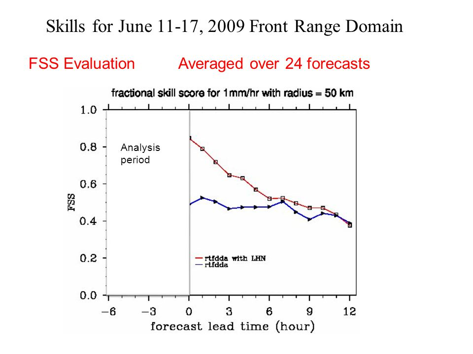 Skills for June 11-17, 2009 Front Range Domain FSS Evaluation Analysis period Averaged over 24 forecasts