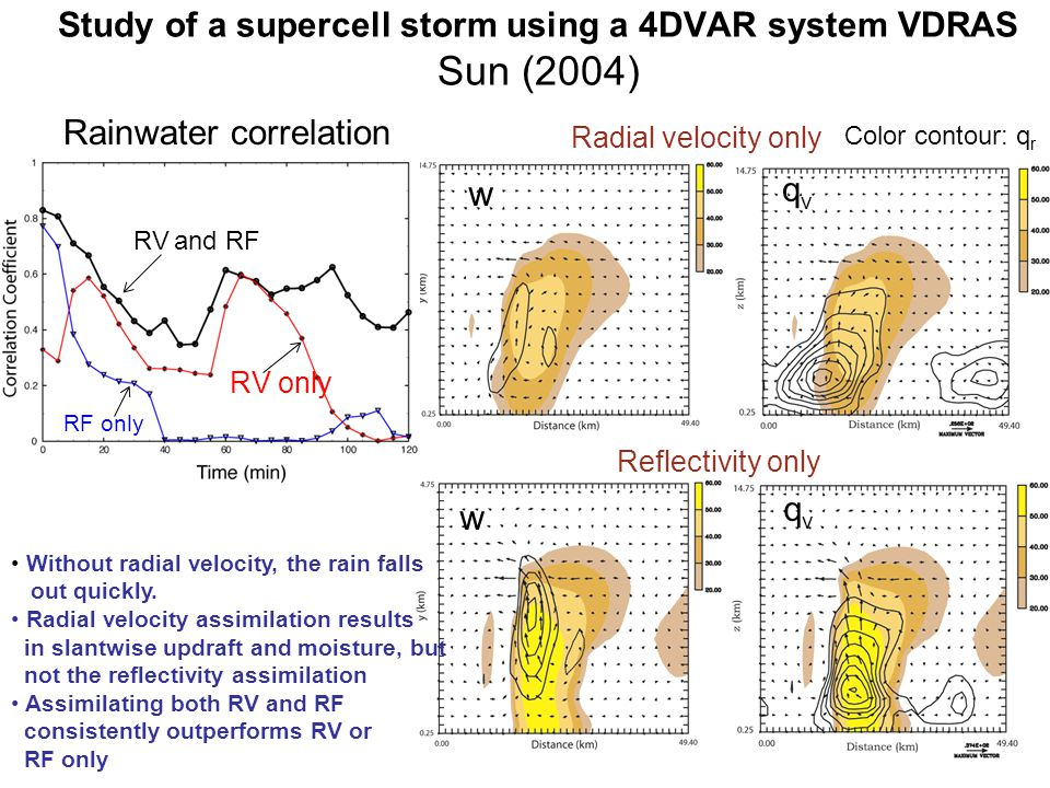 Study of a supercell storm using a 4DVAR system VDRAS Sun (2004) ObservationForecast Color contour: q r w w qvqv qvqv Radial velocity only Reflectivity only Observati on RF only RV only RV and RF Without radial velocity, the rain falls out quickly.