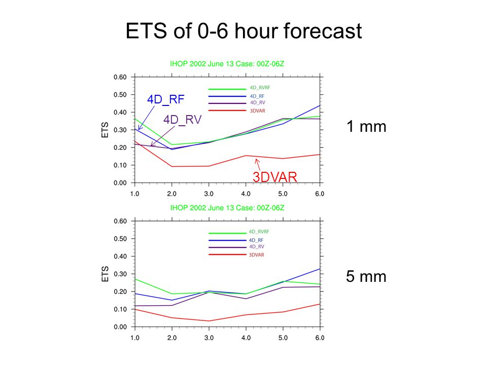 ETS of 0-6 hour forecast 4D_RF 4D_RV 1 mm 5 mm 3DVAR