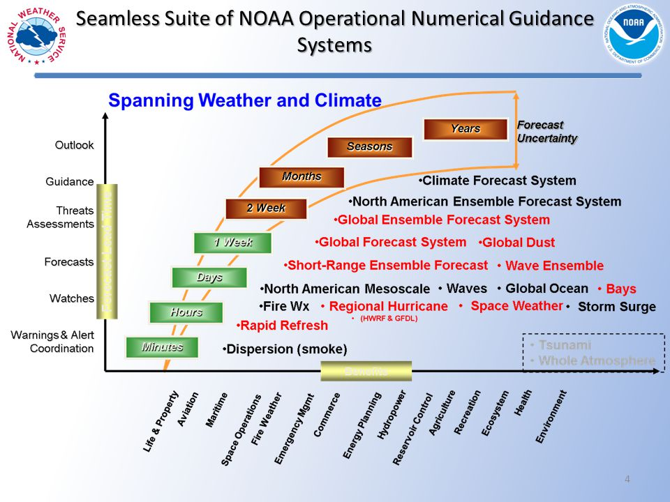 Seamless Suite of NOAA Operational Numerical Guidance Systems 4
