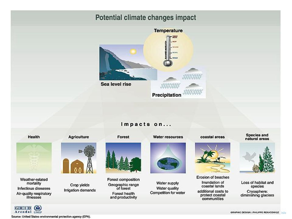 What type of knowledge is needed: Co-production Thinking about what and how to provide climate services requires efforts to ensure that the knowledge is appropriately contextualized, usable, salient and credible to different segments of societies.
