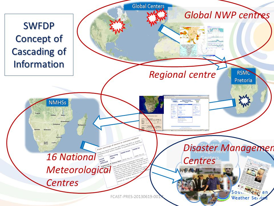 Media Global NWP centres Regional centre 16 National Meteorological Centres SWFDP Concept of Cascading of Information Disaster Management Centres FCAS
