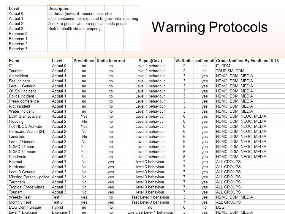Warning Protocols