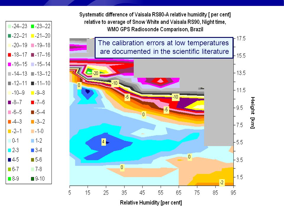 Page 2© Crown copyright 2004 The calibration errors at low temperatures are documented in the scientific literature