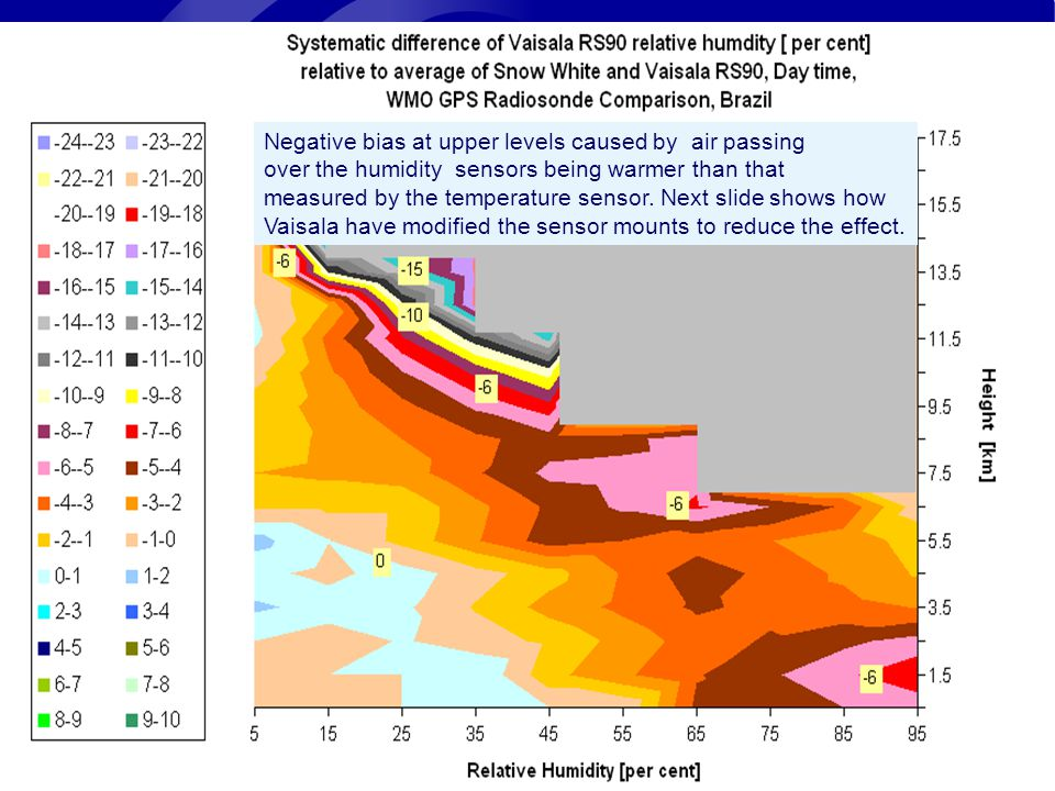 Page 3© Crown copyright 2004 Negative bias at upper levels caused by air passing over the humidity sensors being warmer than that measured by the temperature sensor.