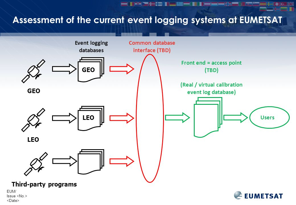 EUM/ Issue Event logging databases GEO LEO Assessment of the current event logging systems at EUMETSAT GEO LEO Third-party programs Common database interface (TBD) Front end = access point (TBD) (Real / virtual calibration event log database) Users