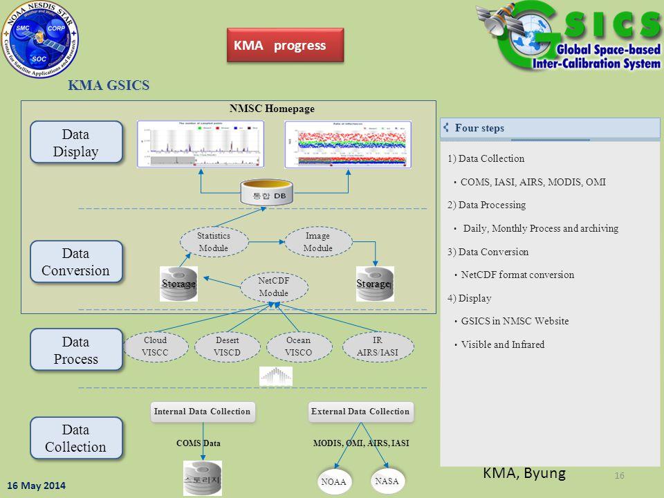 16 KMA GSICS Internal Data Collection NOAA NASA External Data Collection COMS DataMODIS, OMI, AIRS, IASI Cloud VISCC Desert VISCD Ocean VISCO IR AIRS/