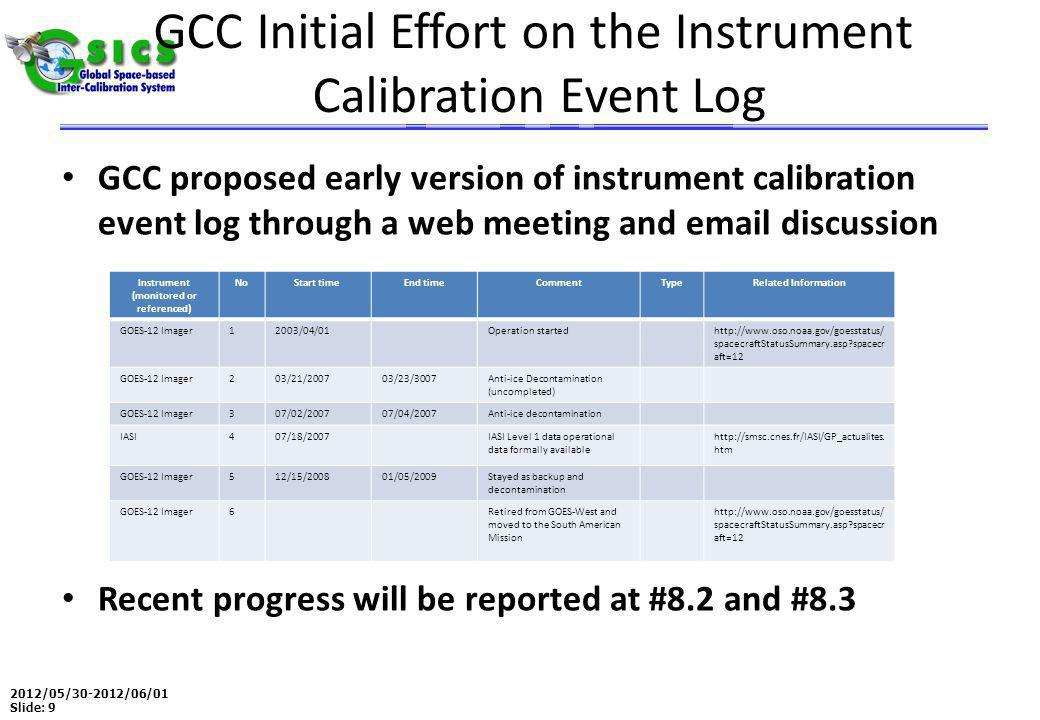2012/05/30-2012/06/01 Slide: 9 GCC Initial Effort on the Instrument Calibration Event Log GCC proposed early version of instrument calibration event log through a web meeting and email discussion Recent progress will be reported at #8.2 and #8.3 Instrument (monitored or referenced) NoStart timeEnd timeCommentTypeRelated Information GOES-12 Imager12003/04/01Operation startedhttp://www.oso.noaa.gov/goesstatus/ spacecraftStatusSummary.asp spacecr aft=12 GOES-12 Imager203/21/200703/23/3007Anti-ice Decontamination (uncompleted) GOES-12 Imager307/02/200707/04/2007Anti-ice decontamination IASI407/18/2007IASI Level 1 data operational data formally available http://smsc.cnes.fr/IASI/GP_actualites.