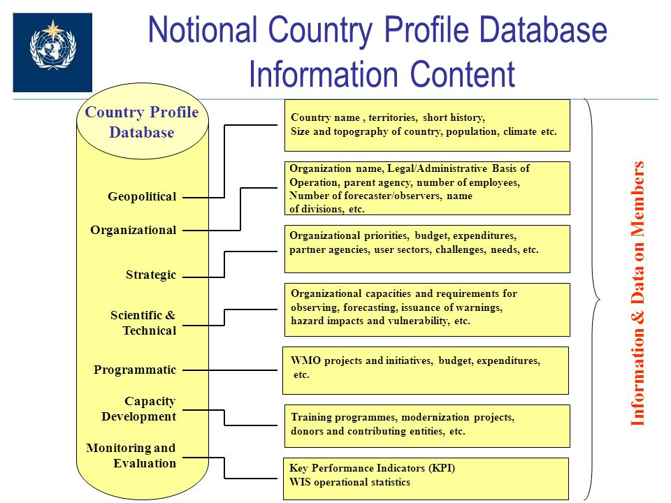 Notional Country Profile Database Information Content Country Profile Database Geopolitical Organizational Strategic Scientific & Technical Programmatic Capacity Development Monitoring and Evaluation Organization name, Legal/Administrative Basis of Operation, parent agency, number of employees, Number of forecaster/observers, name of divisions, etc.