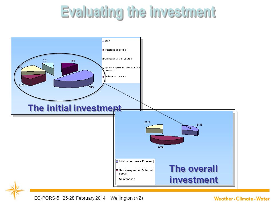 The initial investment The overall investment Evaluating the investment EC-PORS-5 25-28 February 2014 Wellington (NZ)