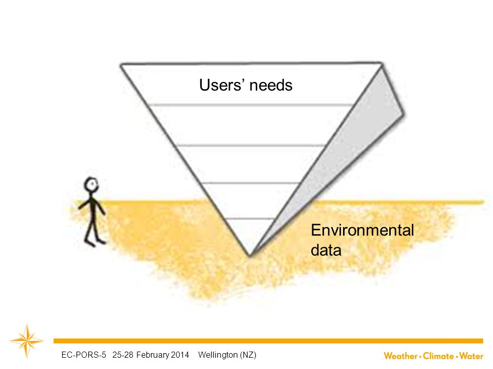 Environmental data Users' needs