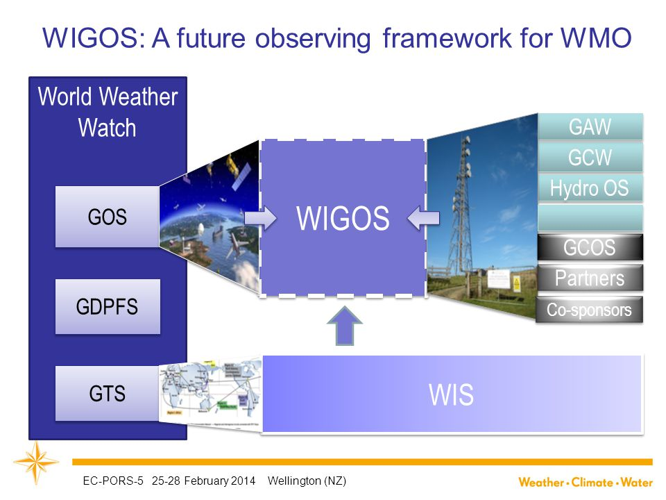 World Weather Watch GOS GDPFS GTS WIGOS GCW GAW Hydro OS WIS GCOS Partners Co-sponsors WIGOS: A future observing framework for WMO EC-PORS-5 25-28 February 2014 Wellington (NZ)