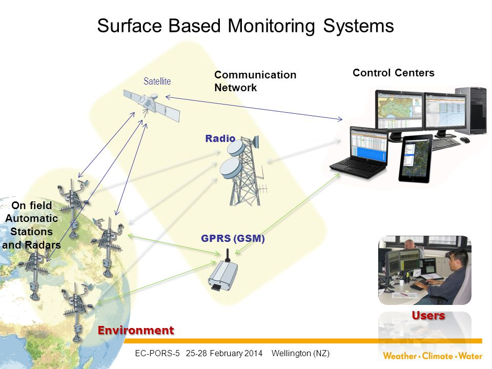 On field Automatic Stations and Radars Communication Network Satellite Radio GPRS (GSM) Users Control Centers Environment Surface Based Monitoring Systems EC-PORS-5 25-28 February 2014 Wellington (NZ)