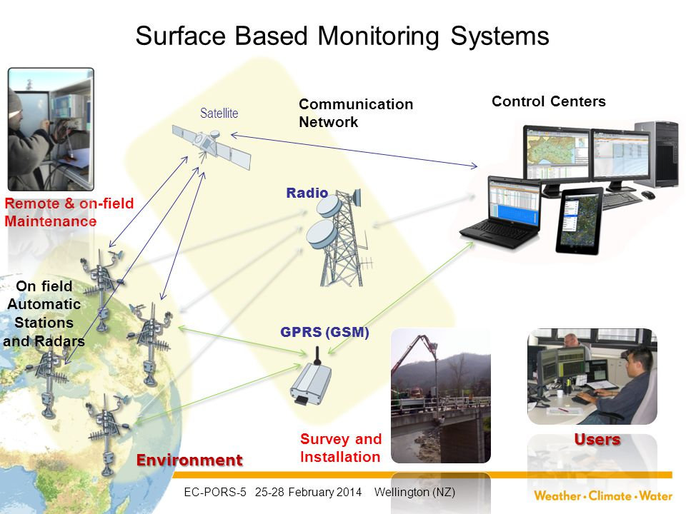 On field Automatic Stations and Radars Communication Network Satellite Radio GPRS (GSM) Users Remote & on-field Maintenance Control Centers Survey and Installation Environment Surface Based Monitoring Systems EC-PORS-5 25-28 February 2014 Wellington (NZ)