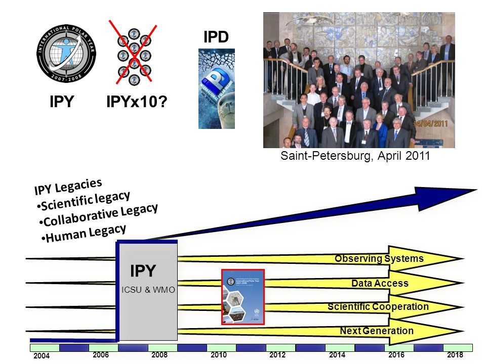 IPY Legacies Scientific legacy Collaborative Legacy Human Legacy 2004 2006 2008 2010 2012 2014 2016 2018 Observing Systems Data Access Scientific Cooperation Next Generation IPY ICSU & WMO IPY IPYx10.