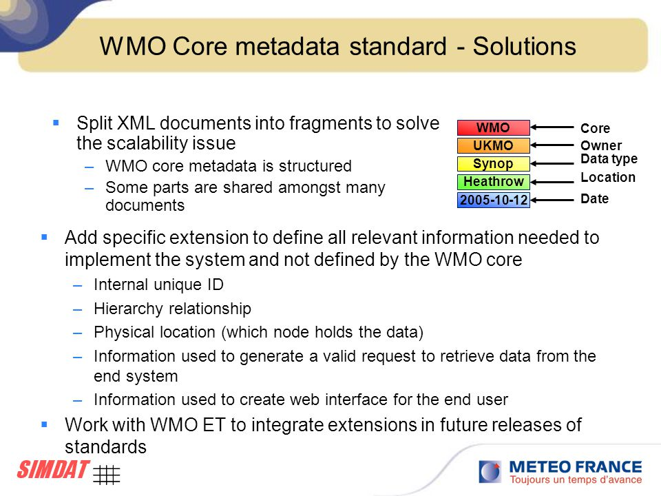 WMO Core metadata standard - Solutions  Add specific extension to define all relevant information needed to implement the system and not defined by the WMO core –Internal unique ID –Hierarchy relationship –Physical location (which node holds the data) –Information used to generate a valid request to retrieve data from the end system –Information used to create web interface for the end user  Work with WMO ET to integrate extensions in future releases of standards WMO UKMO Synop Heathrow 2005-10-12 Core Owner Data type Location Date  Split XML documents into fragments to solve the scalability issue –WMO core metadata is structured –Some parts are shared amongst many documents