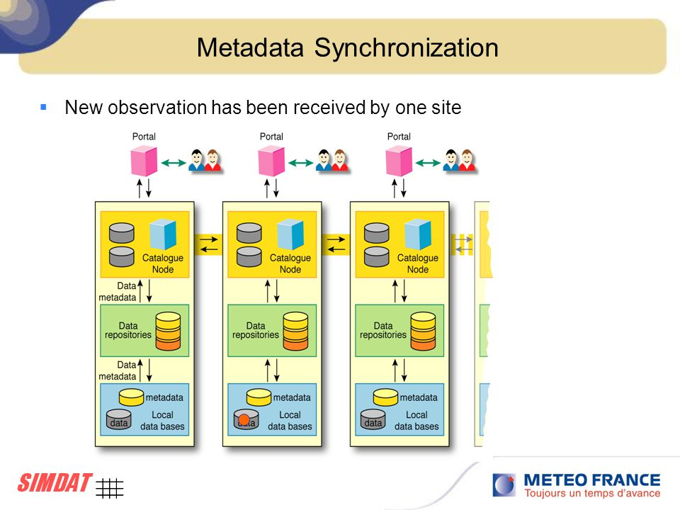 Metadata Synchronization  New observation has been received by one site