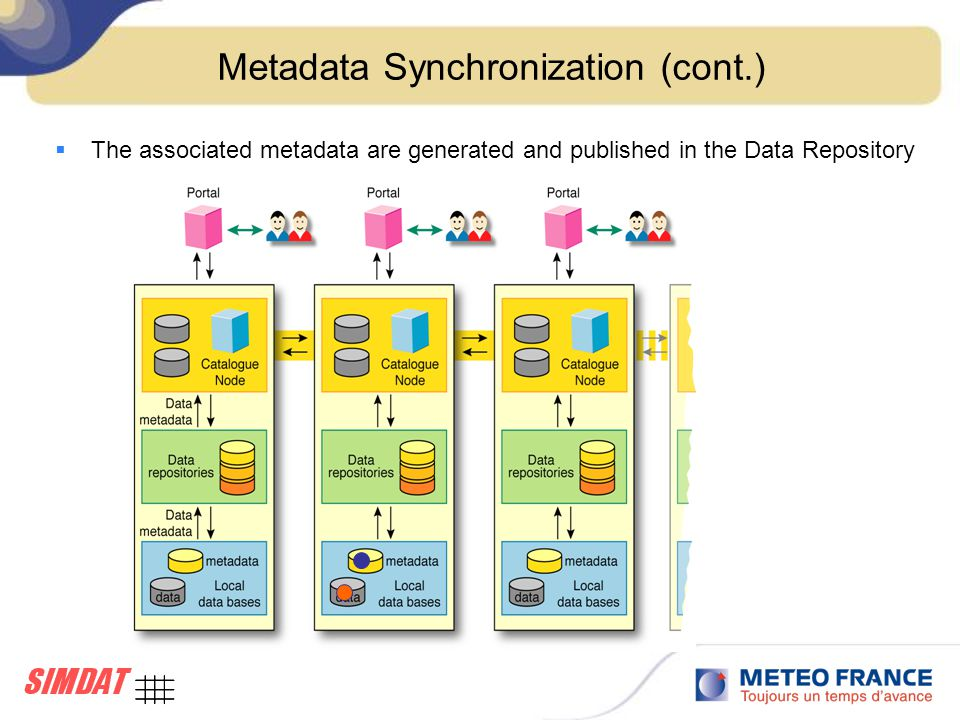 Metadata Synchronization (cont.)  The associated metadata are generated and published in the Data Repository