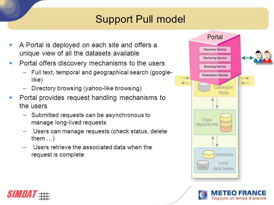 Support Pull model  A Portal is deployed on each site and offers a unique view of all the datasets available  Portal offers discovery mechanisms to the users –Full text, temporal and geographical search (google- like) –Directory browsing (yahoo-like browsing)  Portal provides request handling mechanisms to the users –Submitted requests can be asynchronous to manage long-lived requests – Users can manage requests (check status, delete them …) – Users retrieve the associated data when the request is complete