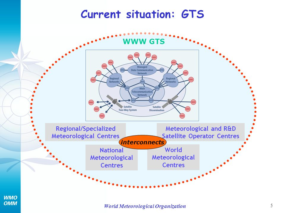 26 World Meteorological Organization GEO Information System of Systems Health Energy Agriculture Ecosystems Biodiversity Information systems addressing thematic or regional needs WIS System X System Y Climate Weather Water Disaster System Z Region Z Interoperability: common set of interface standards