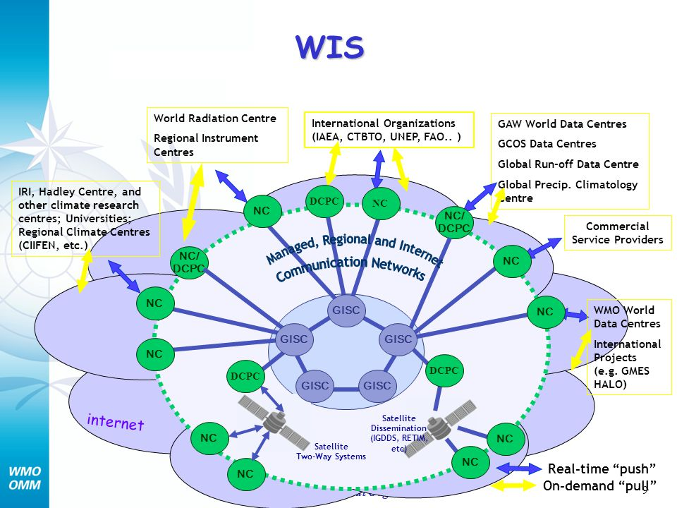 30 World Meteorological Organization Key Future Milestones Consolidate plans on development, governance and implementation of WIS: 2006-2008 Develop WIS regulatory documentation and guidance material for implementation, including specifications for the GISC interfaces and a unified user interface: 2006-2008 Develop scheme and practices for security, authentication and authorization procedures for WIS services : 2007-2008 Implementation of first operational GISC: 2008 Implementation of other operational GISCs: 2009 - 2011 Implementation of DCPCs, i.e.