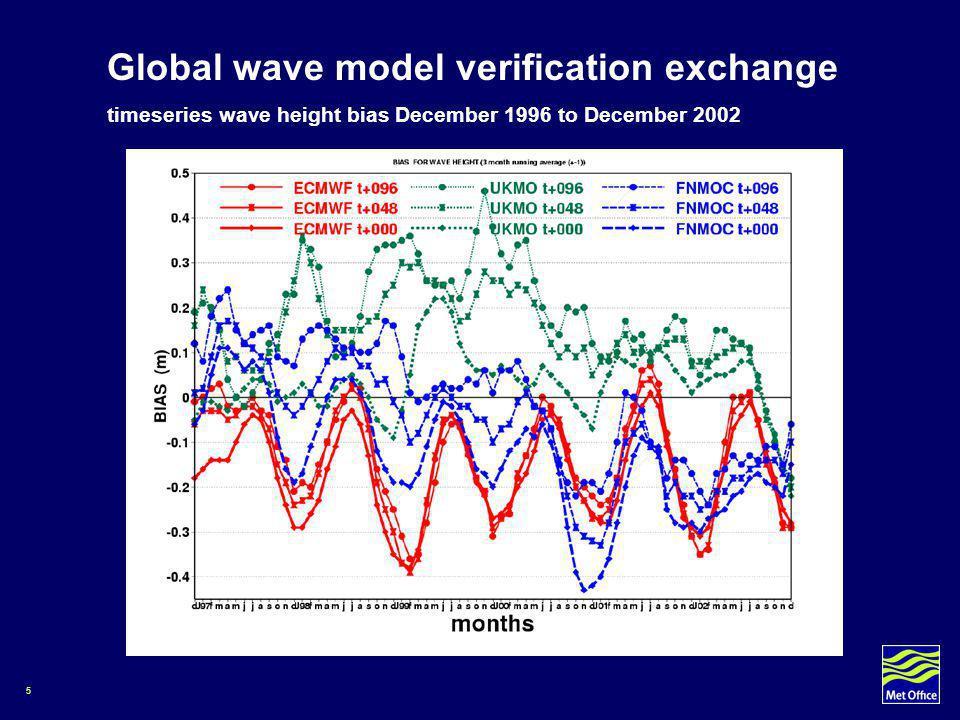 5 timeseries wave height bias December 1996 to December 2002