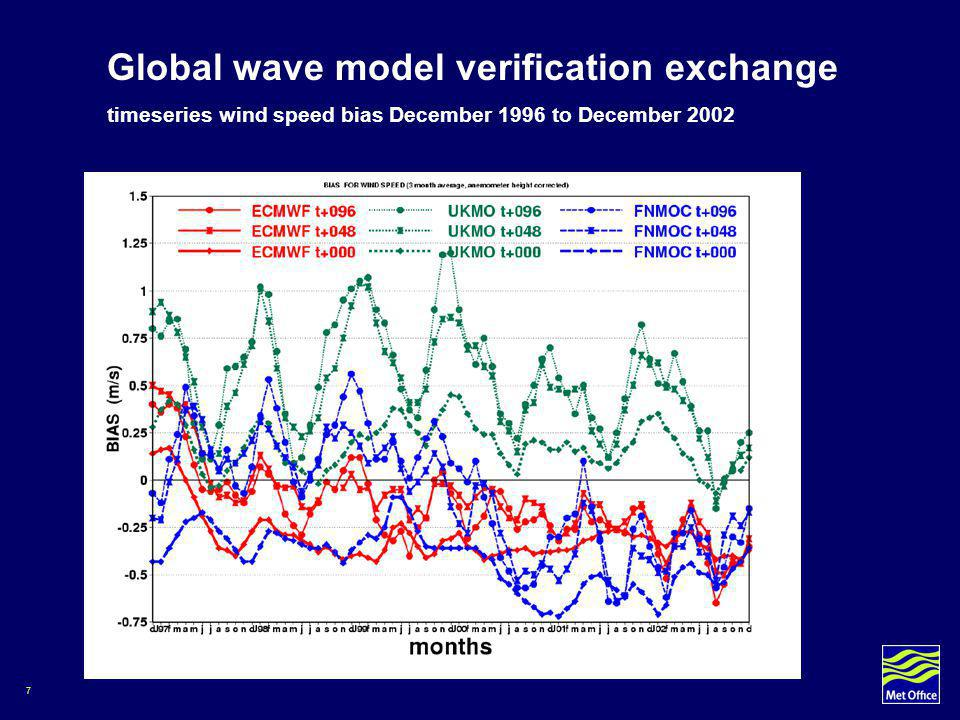 8 Global wave model verification exchange February 2003 Bias through 5 day forecast (top) Hs (middle) windspeed (lower) peak period