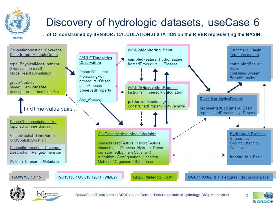 13 Global Runoff Data Centre (GRDC) at the German Federal Institute of Hydrology (BfG), March 2013 Discovery of hydrologic datasets, useCase 6 ContentInformation::Coverage Description::RangeDimension (WML2)TimeseriesMetadata ContentInformation::Coverage Description::RangeDimension (WML2)TimeseriesMetadata (WML2)Monitoring Point sampledFeature::HydroFeature hostedProcedure: …Process (WML2)Monitoring Point sampledFeature::HydroFeature hostedProcedure: …Process (WML2)Timeseries Observation featureOfInterest:: MonitoringPoint procedure::Observ ationProcess observedProperty :: Any_Property (WML2)Timeseries Observation featureOfInterest:: MonitoringPoint procedure::Observ ationProcess observedProperty :: Any_Property ContentInformation::Coverage Description::AttributeGroup type::PhysicalMeasurement (Observation result) ModelResult (Simulation) groupAttribute:: name::…anyVariable description::…TimeValuePair ContentInformation::Coverage Description::AttributeGroup type::PhysicalMeasurement (Observation result) ModelResult (Simulation) groupAttribute:: name::…anyVariable description::…TimeValuePair (WML2)ObservationProcess Instrument, Sensor/ Calculation platform:: MonitoringPoint constrainedProperty::anyVariable (WML2)ObservationProcess Instrument, Sensor/ Calculation platform:: MonitoringPoint constrainedProperty::anyVariable AnyProperty::(hydrologic)Variable characterisedFeature:: HydroFeature characterisedProcess::Hydrolo..Prcss constrainedBy:: anyConstraint Algorithm / Configuration / Location Material / Organism / Substance AnyProperty::(hydrologic)Variable characterisedFeature:: HydroFeature characterisedProcess::Hydrolo..Prcss constrainedBy:: anyConstraint Algorithm / Configuration / Location Material / Organism / Substance River feat.