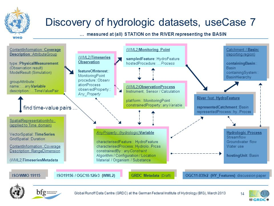 14 Global Runoff Data Centre (GRDC) at the German Federal Institute of Hydrology (BfG), March 2013 Discovery of hydrologic datasets, useCase 7 ContentInformation::Coverage Description::RangeDimension (WML2)TimeseriesMetadata ContentInformation::Coverage Description::RangeDimension (WML2)TimeseriesMetadata (WML2)Monitoring Point sampledFeature::HydroFeature hostedProcedure: …Process (WML2)Monitoring Point sampledFeature::HydroFeature hostedProcedure: …Process (WML2)Timeseries Observation featureOfInterest:: MonitoringPoint procedure::Observ ationProcess observedProperty:: Any_Property (WML2)Timeseries Observation featureOfInterest:: MonitoringPoint procedure::Observ ationProcess observedProperty:: Any_Property ContentInformation::Coverage Description::AttributeGroup type::PhysicalMeasurement (Observation result) ModelResult (Simulation) groupAttribute:: name::…anyVariable description::…TimeValuePair ContentInformation::Coverage Description::AttributeGroup type::PhysicalMeasurement (Observation result) ModelResult (Simulation) groupAttribute:: name::…anyVariable description::…TimeValuePair (WML2)ObservationProcess Instrument, Sensor / Calculation platform:: MonitoringPoint constrainedProperty::anyVariable (WML2)ObservationProcess Instrument, Sensor / Calculation platform:: MonitoringPoint constrainedProperty::anyVariable AnyProperty::(hydrologic)Variable characterisedFeature:: HydroFeature characterisedProcess::Hydrolo..Prcss constrainedBy:: anyConstraint Algorithm / Configuration / Location Material / Organism / Substance AnyProperty::(hydrologic)Variable characterisedFeature:: HydroFeature characterisedProcess::Hydrolo..Prcss constrainedBy:: anyConstraint Algorithm / Configuration / Location Material / Organism / Substance River feat.