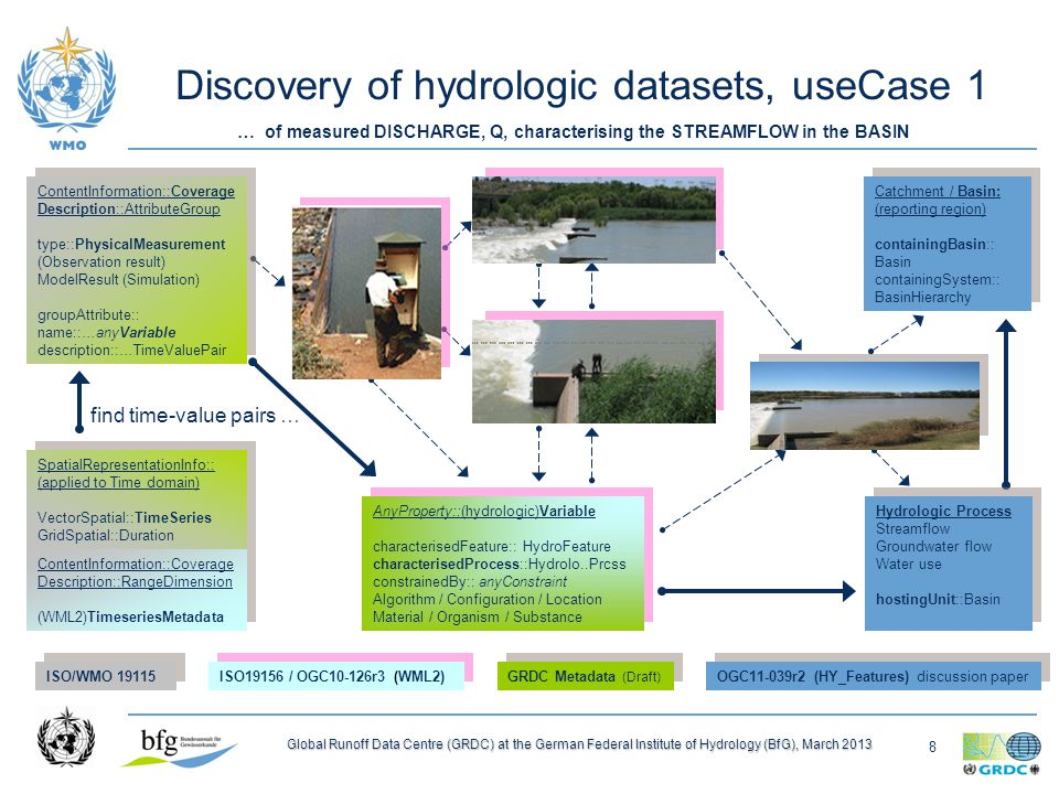 8 Global Runoff Data Centre (GRDC) at the German Federal Institute of Hydrology (BfG), March 2013 Discovery of hydrologic datasets, useCase 1 find time-value pairs … ContentInformation::Coverage Description::RangeDimension (WML2)TimeseriesMetadata ContentInformation::Coverage Description::RangeDimension (WML2)TimeseriesMetadata (WML2)Monitoring Point sampledFeature::HydroFeature hostedProcedure: …Process (WML2)Monitoring Point sampledFeature::HydroFeature hostedProcedure: …Process (WML2)Timeseries Observation featureOfInterest:: MonitoringPoint procedure::Observ ationProcess observedProperty:: Any_Property (WML2)Timeseries Observation featureOfInterest:: MonitoringPoint procedure::Observ ationProcess observedProperty:: Any_Property ISO/WMO 19115 ISO19156 / OGC10-126r3 (WML2) GRDC Metadata (Draft) ContentInformation::Coverage Description::AttributeGroup type::PhysicalMeasurement (Observation result) ModelResult (Simulation) groupAttribute:: name::…anyVariable description::…TimeValuePair ContentInformation::Coverage Description::AttributeGroup type::PhysicalMeasurement (Observation result) ModelResult (Simulation) groupAttribute:: name::…anyVariable description::…TimeValuePair (WML2)ObservationProcess Instrument, Sensor / Calculation platform:: MonitoringPoint constrainedProperty::anyVariable (WML2)ObservationProcess Instrument, Sensor / Calculation platform:: MonitoringPoint constrainedProperty::anyVariable AnyProperty::(hydrologic)Variable characterisedFeature:: HydroFeature characterisedProcess::Hydrolo..Prcss constrainedBy:: anyConstraint Algorithm / Configuration / Location Material / Organism / Substance AnyProperty::(hydrologic)Variable characterisedFeature:: HydroFeature characterisedProcess::Hydrolo..Prcss constrainedBy:: anyConstraint Algorithm / Configuration / Location Material / Organism / Substance River feat.
