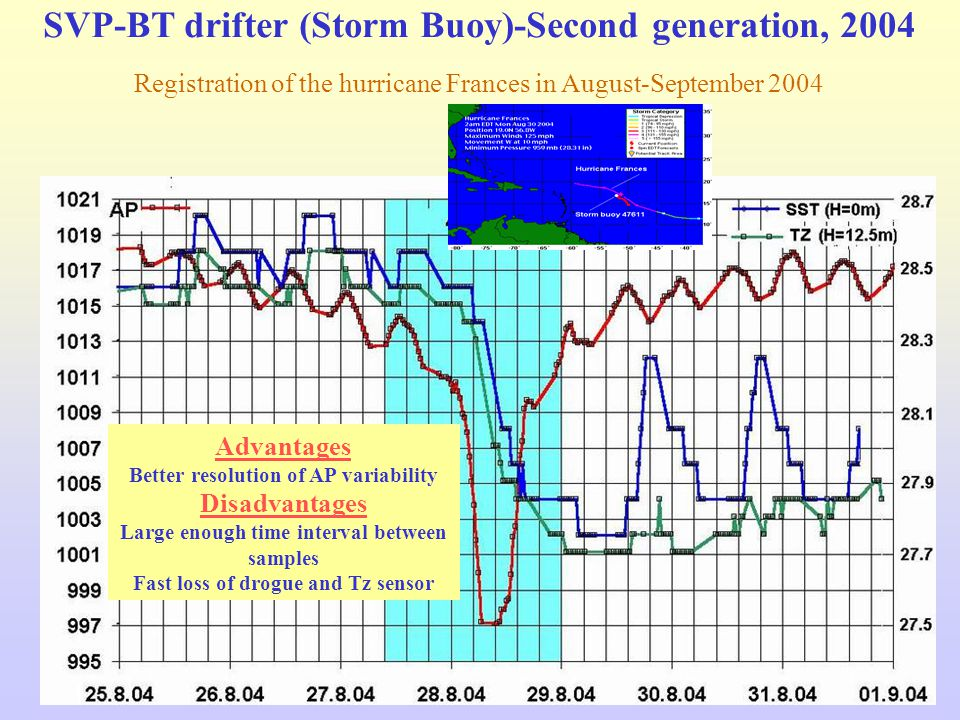 SVP-BT drifter (Storm Buoy)-Second generation, 2004 Registration of the hurricane Frances in August-September 2004 Advantages Better resolution of AP