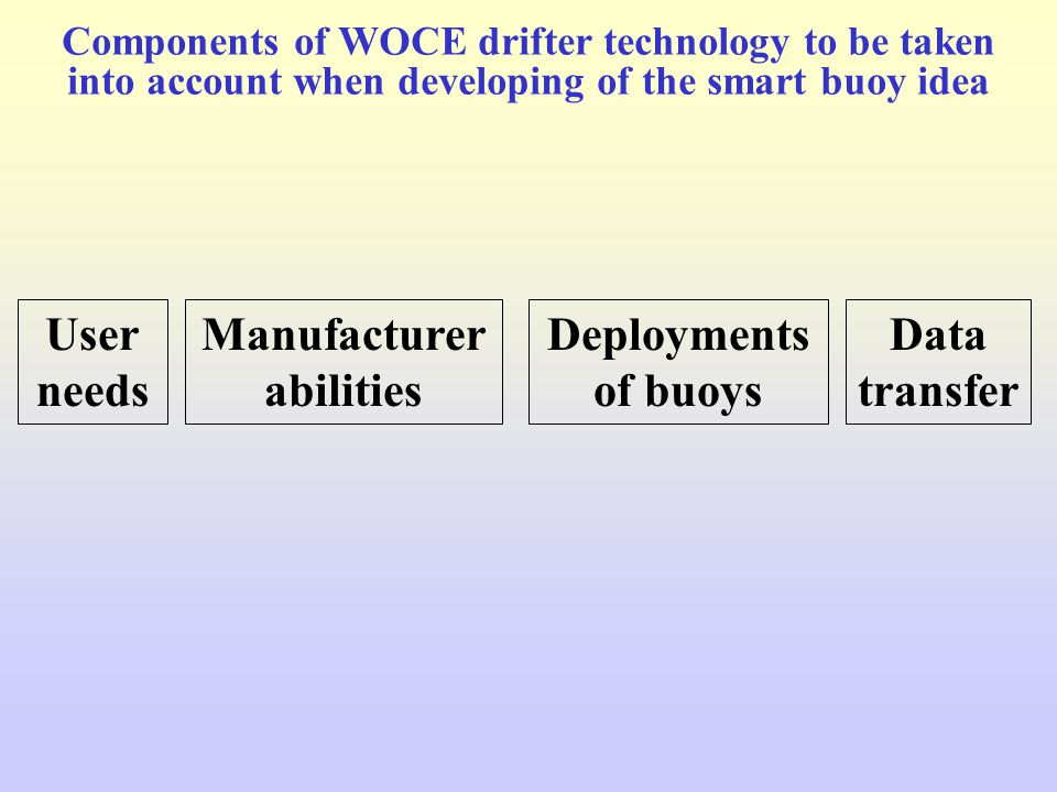 Components of WOCE drifter technology to be taken into account when developing of the smart buoy idea User needs Manufacturer abilities Data transfer Deployments of buoys