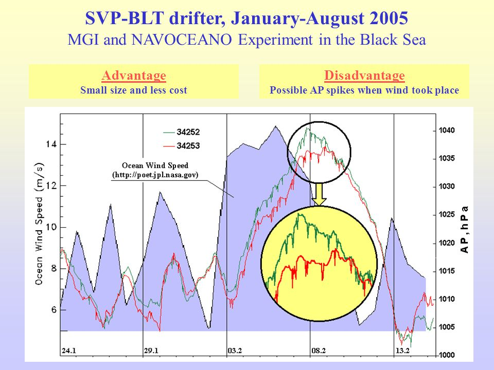 Advantage Small size and less cost Disadvantage Possible AP spikes when wind took place SVP-BLT drifter, January-August 2005 MGI and NAVOCEANO Experiment in the Black Sea