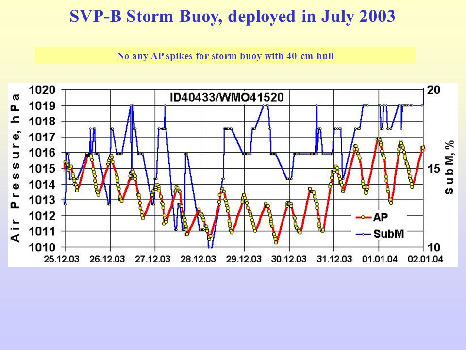 No any AP spikes for storm buoy with 40-cm hull SVP-B Storm Buoy, deployed in July 2003