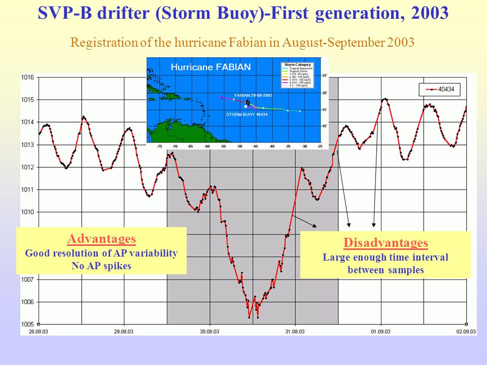 SVP-B drifter (Storm Buoy)-First generation, 2003 Registration of the hurricane Fabian in August-September 2003 Advantages Good resolution of AP variability No AP spikes Disadvantages Large enough time interval between samples