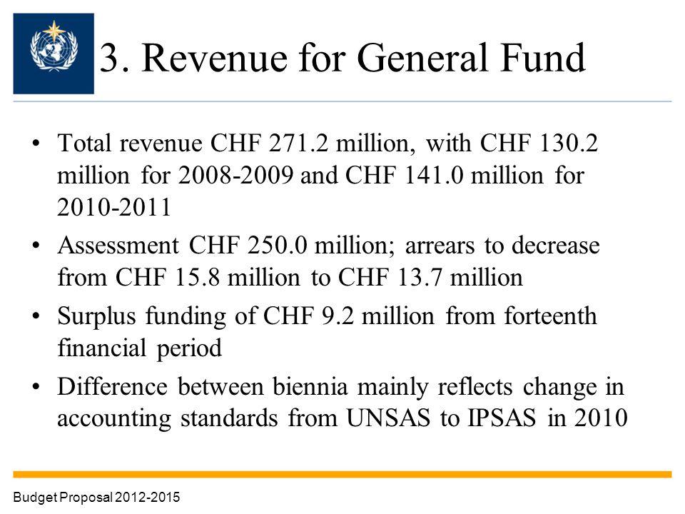 3. Revenue for General Fund Total revenue CHF 271.2 million, with CHF 130.2 million for 2008-2009 and CHF 141.0 million for 2010-2011 Assessment CHF 2