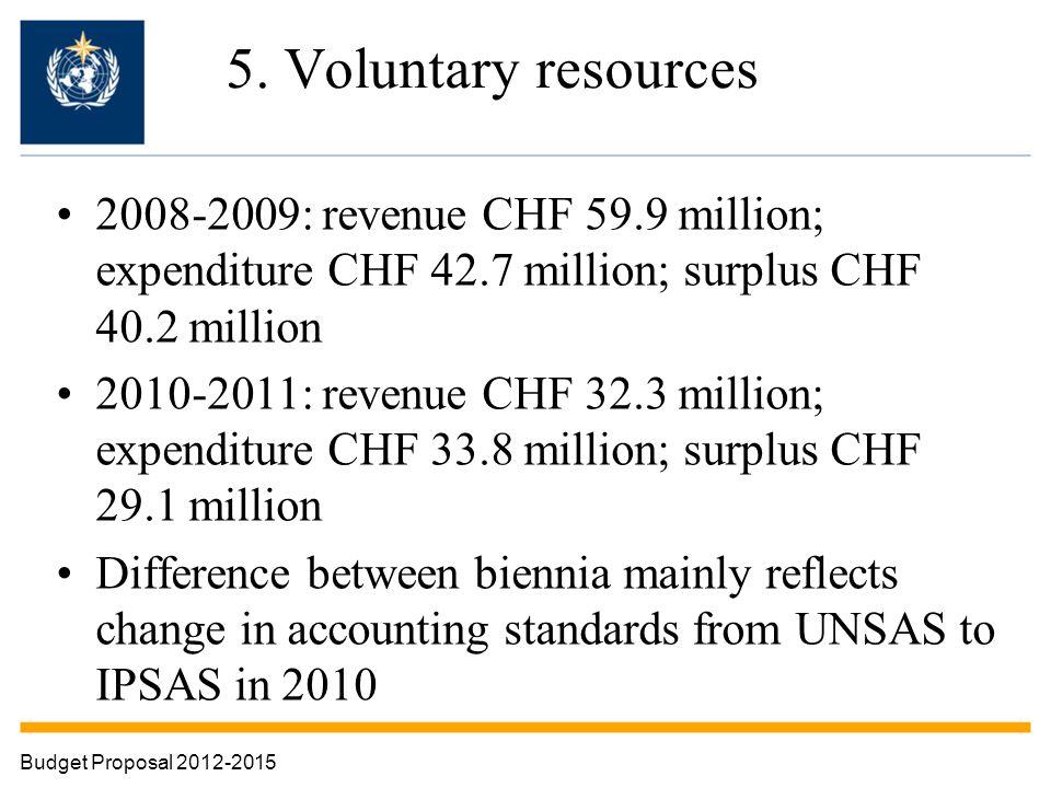 5. Voluntary resources 2008-2009: revenue CHF 59.9 million; expenditure CHF 42.7 million; surplus CHF 40.2 million 2010-2011: revenue CHF 32.3 million