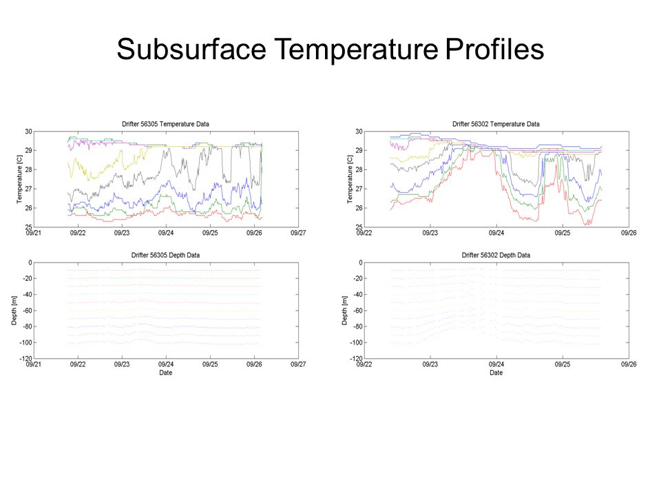 Subsurface Temperature Profiles