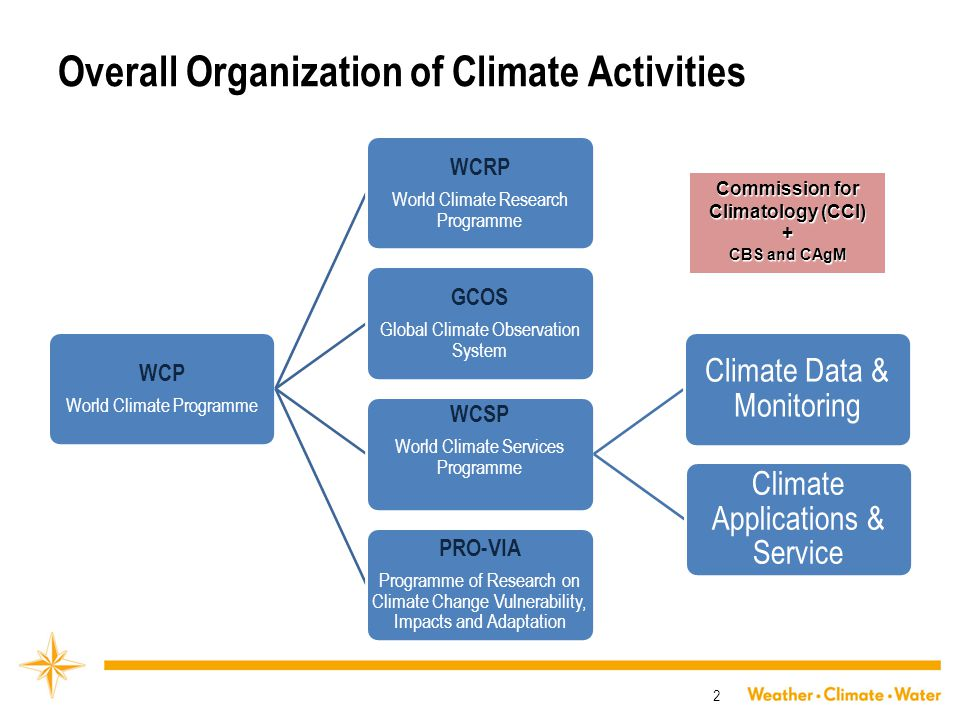 Overall Organization of Climate Activities WCP World Climate Programme WCRP World Climate Research Programme GCOS Global Climate Observation System WCSP World Climate Services Programme Climate Data & Monitoring Climate Applications & Service PRO-VIA Programme of Research on Climate Change Vulnerability, Impacts and Adaptation 2 Commission for Climatology (CCl) + CBS and CAgM