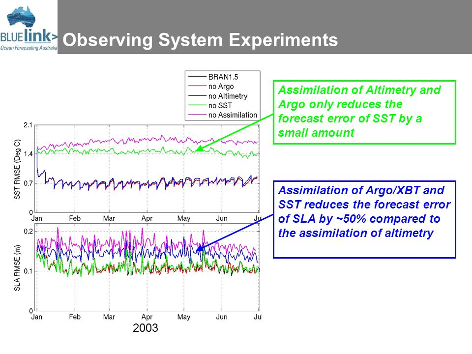 Observing System Experiments Assimilation of Argo/XBT and SST reduces the forecast error of SLA by ~50% compared to the assimilation of altimetry Assimilation of Altimetry and Argo only reduces the forecast error of SST by a small amount 2003