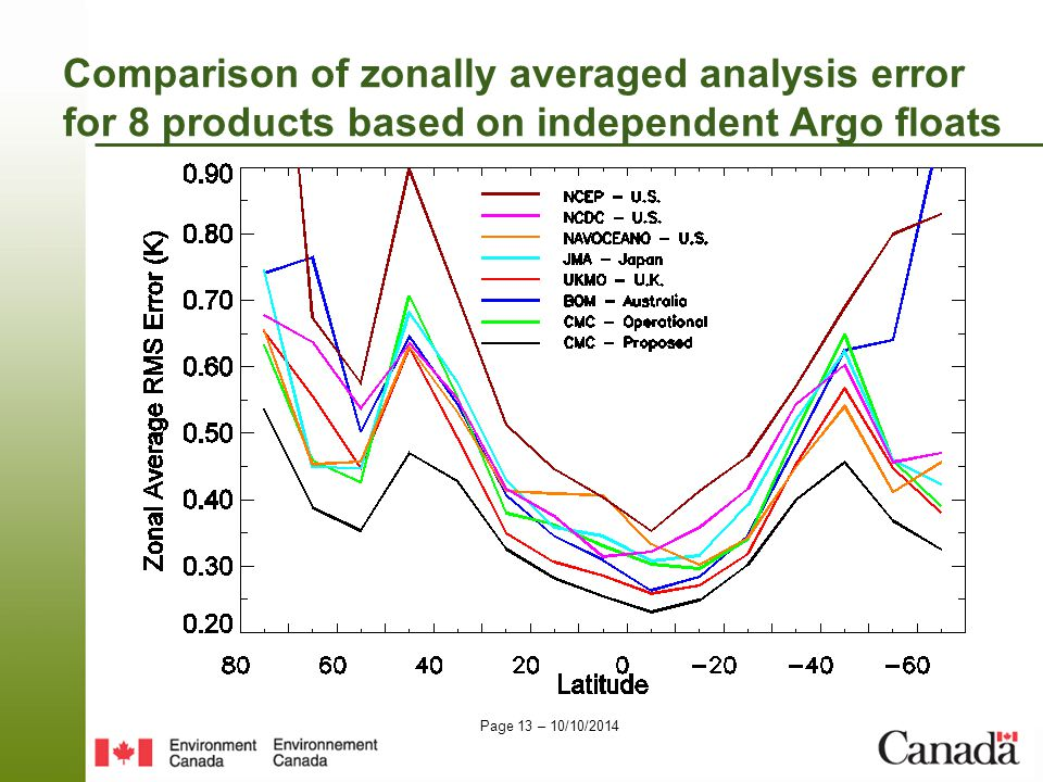 Page 13 – 10/10/2014 Comparison of zonally averaged analysis error for 8 products based on independent Argo floats