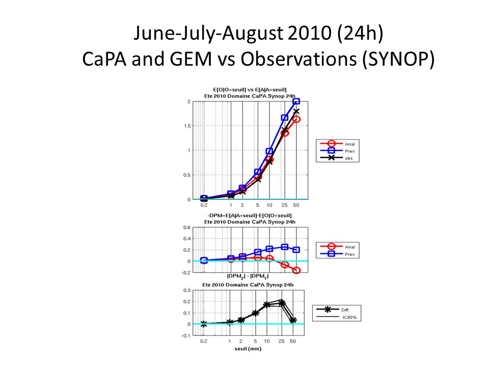 June-July-August 2010 (24h) CaPA and GEM vs Observations (SYNOP)