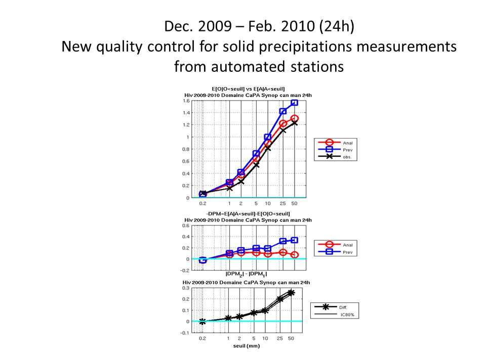 Dec. 2009 – Feb. 2010 (24h) New quality control for solid precipitations measurements from automated stations