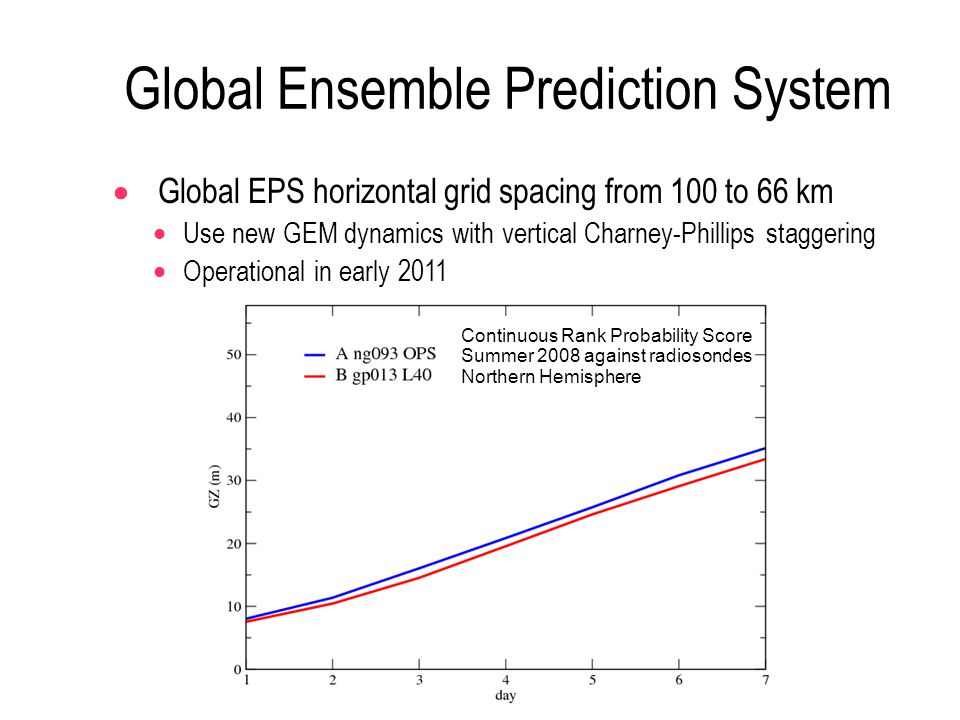 Global Ensemble Prediction System  Global EPS horizontal grid spacing from 100 to 66 km  Use new GEM dynamics with vertical Charney-Phillips staggering  Operational in early 2011 Continuous Rank Probability Score Summer 2008 against radiosondes Northern Hemisphere