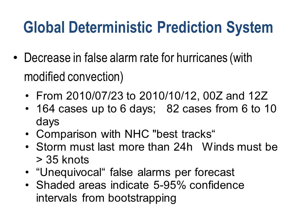 Global Deterministic Prediction System Decrease in false alarm rate for hurricanes (with modified convection) From 2010/07/23 to 2010/10/12, 00Z and 12Z 164 cases up to 6 days; 82 cases from 6 to 10 days Comparison with NHC best tracks Storm must last more than 24h Winds must be > 35 knots Unequivocal false alarms per forecast Shaded areas indicate 5-95% confidence intervals from bootstrapping