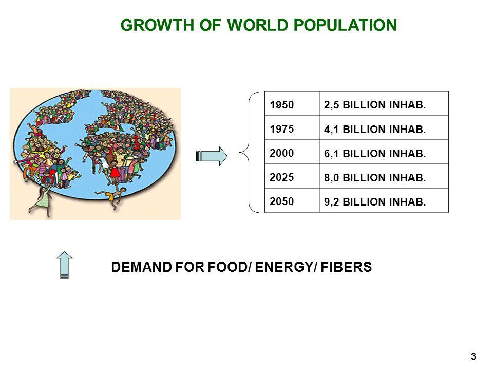 GROWTH OF WORLD POPULATION 2 19502,5 BILLION INHAB. 1975 4,1 BILLION INHAB. 2000 6,1 BILLION INHAB. 2025 8,0 BILLION INHAB. 2050 9,2 BILLION INHAB. DE