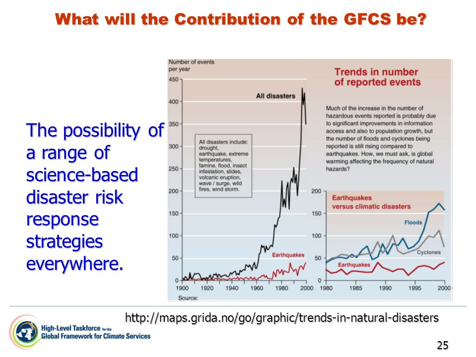 What will the Contribution of the GFCS be? http://maps.grida.no/go/graphic/trends-in-natural-disasters The possibility of a range of science-based dis