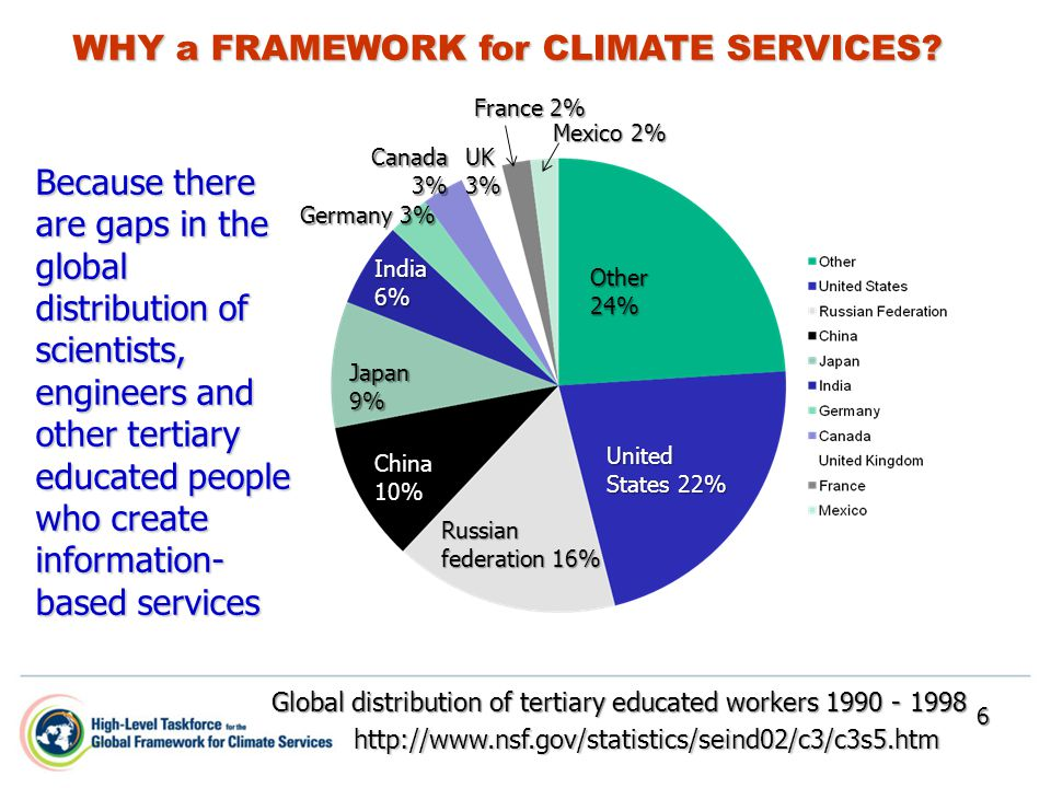 WHY a FRAMEWORK for CLIMATE SERVICES? Because there are gaps in the global distribution of scientists, engineers and other tertiary educated people wh